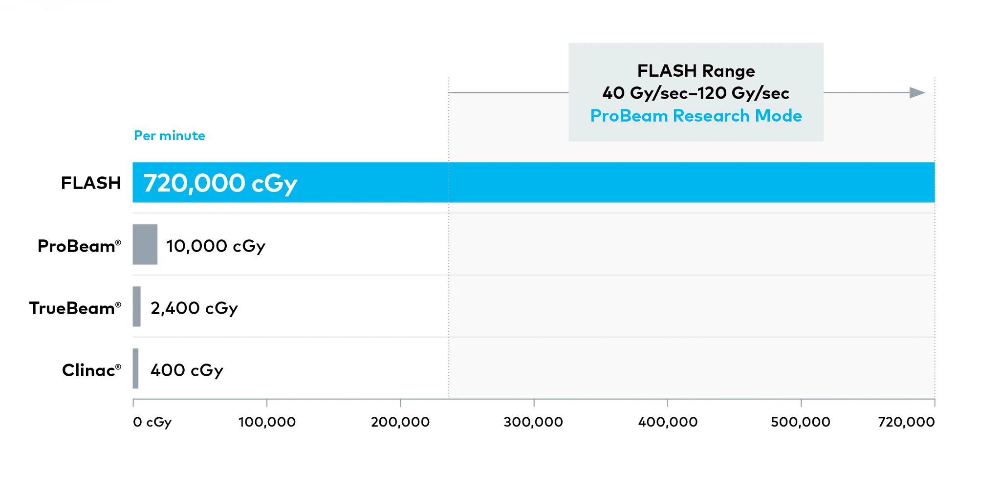 Gráfico de tasa de dosis ultraelevada de Flash Forward